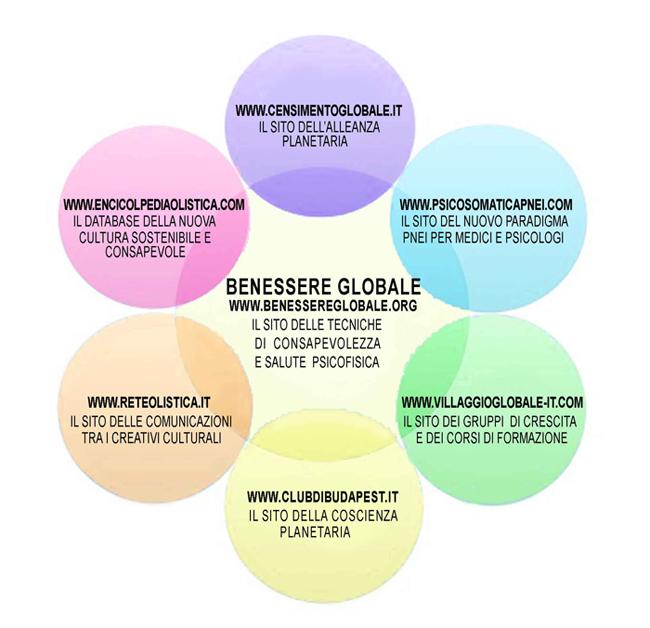 Progetto Benessere Globale